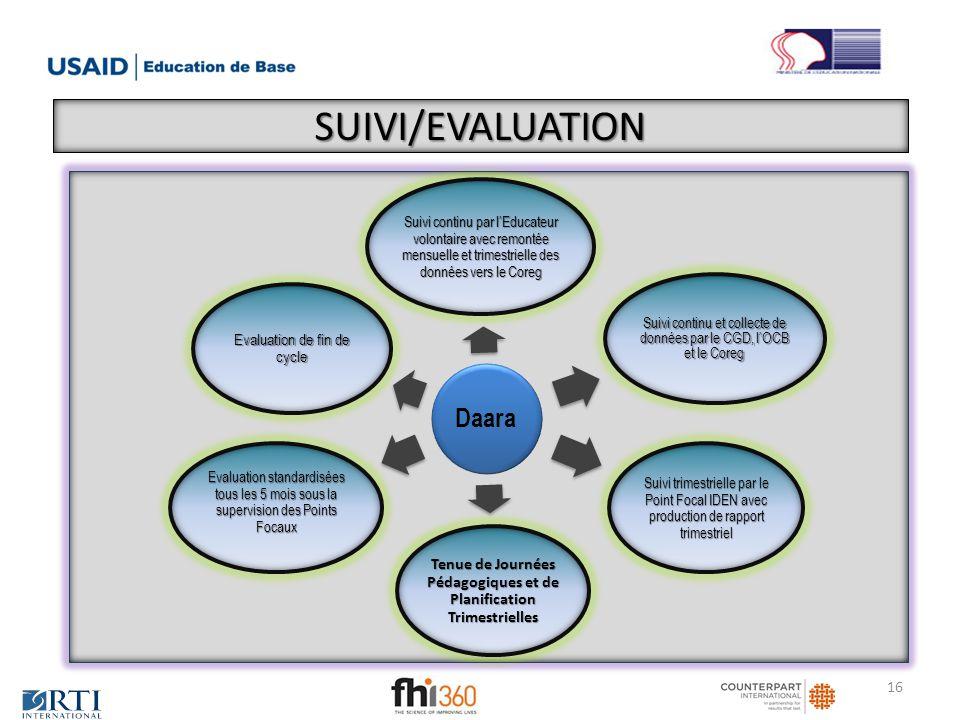 16 SUIVI/EVALUATION