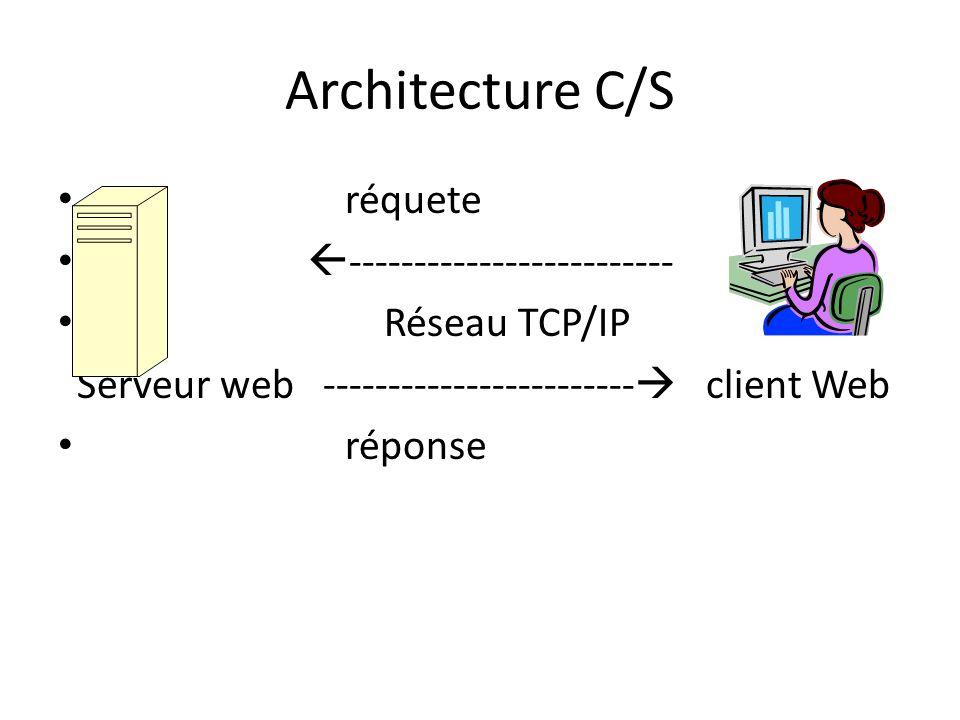 Architecture C/S réquete  ------------------------- Réseau TCP/IP Serveur web ------------------------  client Web réponse