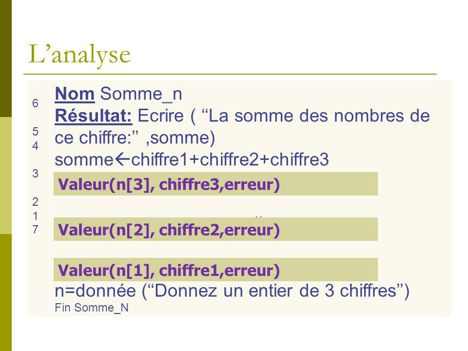 L'algorithme 0) Début Somme_N 1)Ecrire (''Donnez un entier de 3 chiffres'') 2)Lire (n) 3)Valeur(n[1], chiffre1,erreur) 4)Valeur(n[2], chiffre2,erreur) 5)Valeur(n[3], chiffre3,erreur) 6)somme  chiffre1+chiffre2+chiffre3 7)Ecrire (''La somme= '',somme) 8) Fin Somme_N