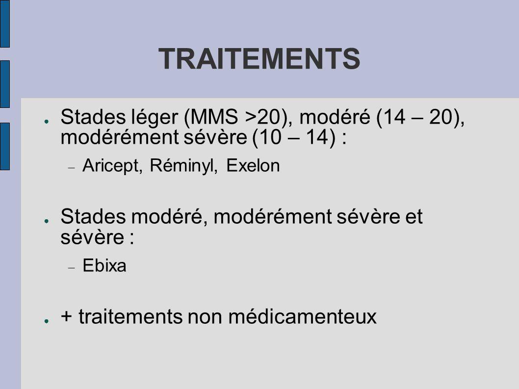 TRAITEMENTS ● Stades léger (MMS >20), modéré (14 – 20), modérément sévère (10 – 14) :  Aricept, Réminyl, Exelon ● Stades modéré, modérément sévère et