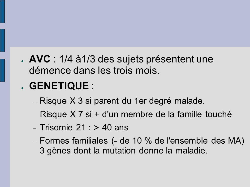 ● AVC : 1/4 à1/3 des sujets présentent une démence dans les trois mois. ● GENETIQUE :  Risque X 3 si parent du 1er degré malade. Risque X 7 si + d'un