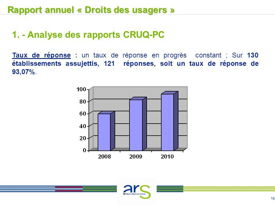 14 1. - Analyse des rapports CRUQ-PC Taux de réponse : un taux de réponse en progrès constant ; Sur 130 établissements assujettis, 121 réponses, soit