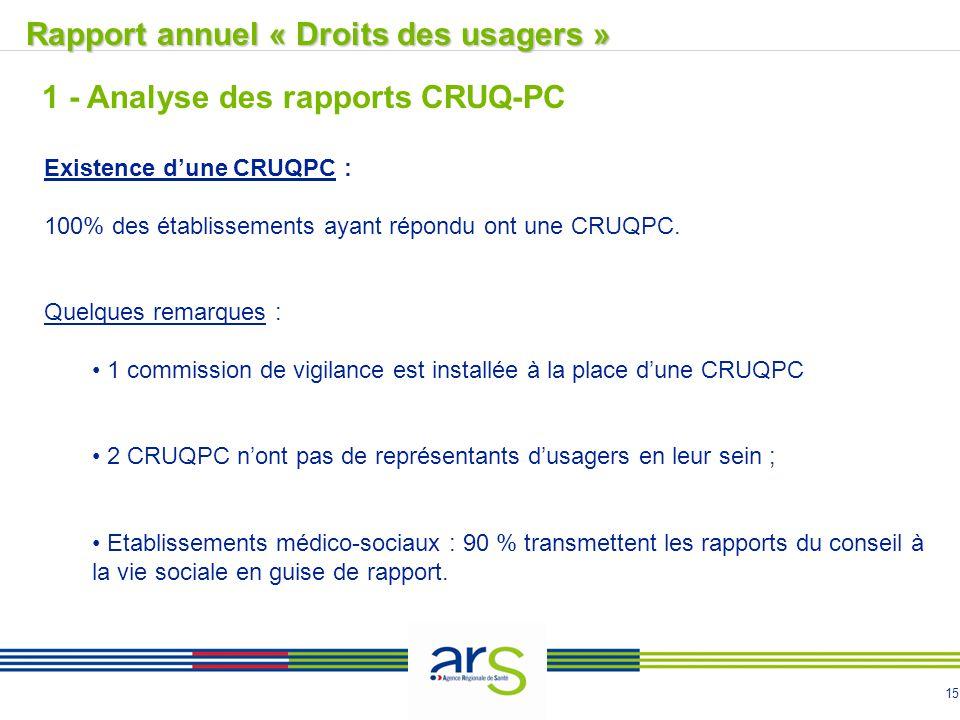 15 1 - Analyse des rapports CRUQ-PC Existence d'une CRUQPC : 100% des établissements ayant répondu ont une CRUQPC. Quelques remarques : 1 commission d