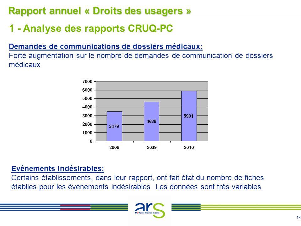 18 Demandes de communications de dossiers médicaux: Forte augmentation sur le nombre de demandes de communication de dossiers médicaux Evénements indé