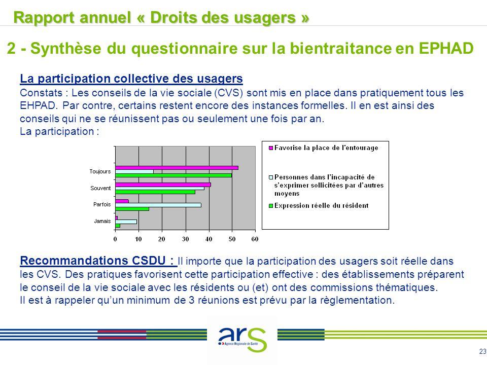 23 La participation collective des usagers Constats : Les conseils de la vie sociale (CVS) sont mis en place dans pratiquement tous les EHPAD. Par con
