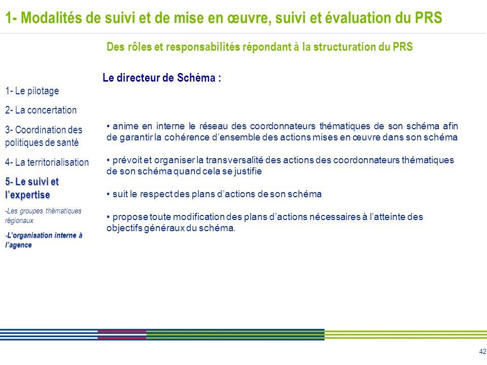 42 1- Modalités de suivi et de mise en œuvre, suivi et évaluation du PRS Des rôles et responsabilités répondant à la structuration du PRS Le directeur