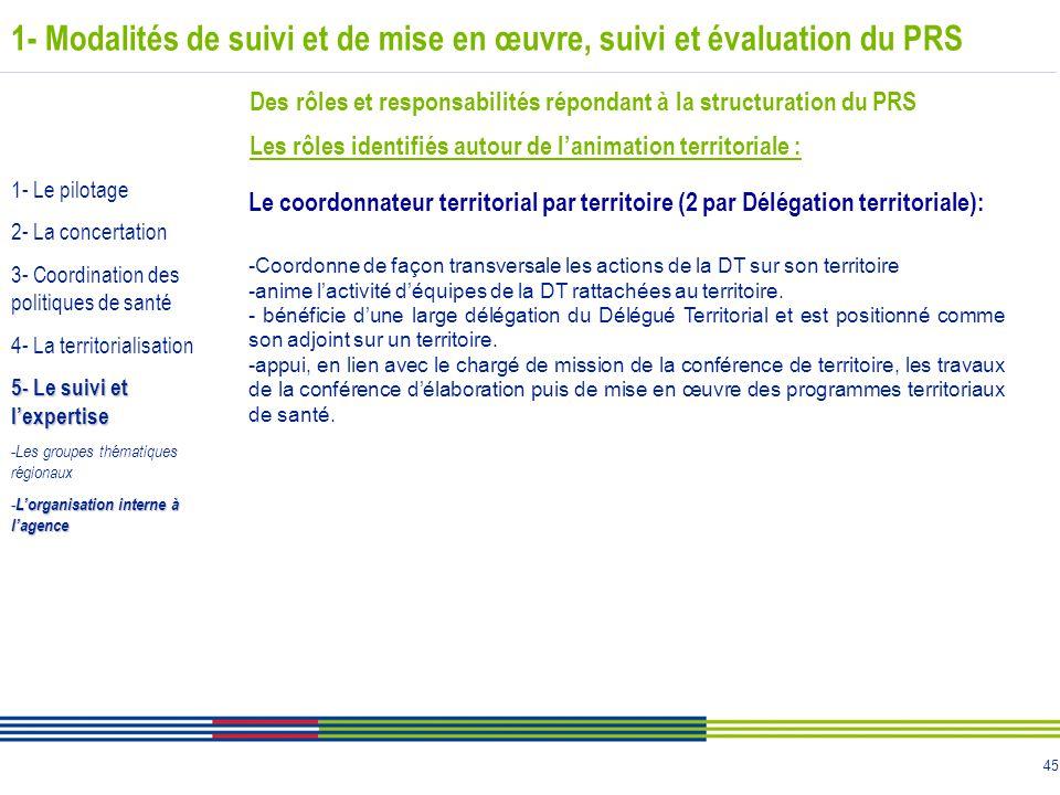 45 1- Modalités de suivi et de mise en œuvre, suivi et évaluation du PRS Des rôles et responsabilités répondant à la structuration du PRS Les rôles id
