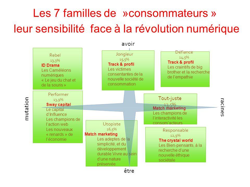 Rebel 13,3% ID Drama Les Caméléons numériques « Le jeu du chat et de la souris » Performer 13,9% Sway capital Le capital d'Influence Les champions de