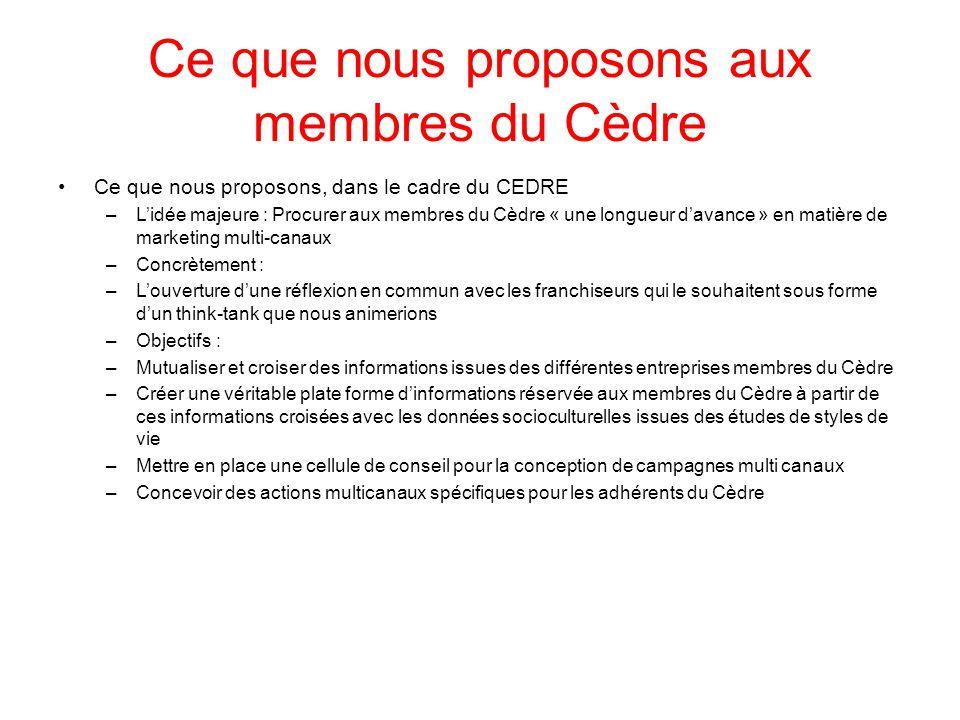 Ce que nous proposons aux membres du Cèdre Ce que nous proposons, dans le cadre du CEDRE –L'idée majeure : Procurer aux membres du Cèdre « une longueu