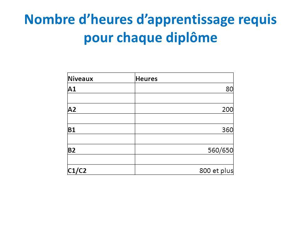 Nombre d'heures d'apprentissage requis pour chaque diplôme NiveauxHeures A180 A2200 B1360 B2560/650 C1/C2800 et plus
