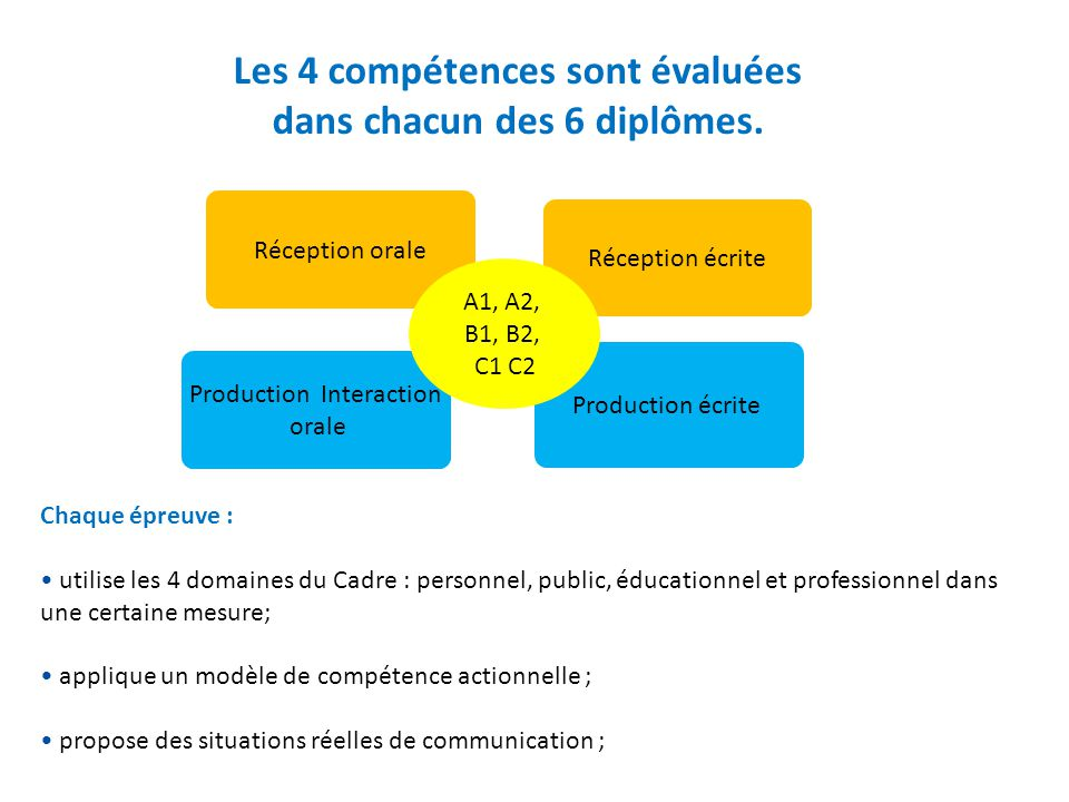 Production écrite Réception orale Réception écrite Les 4 compétences sont évaluées dans chacun des 6 diplômes. Production Interaction orale A1, A2, B1