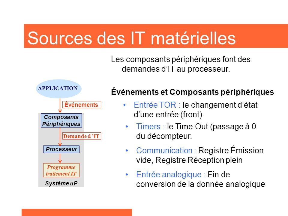 Processeur Composants Périphériques APPLICATION Système uP Sources des IT matérielles Entrée TOR : le changement d'état d'une entrée (front) Les composants périphériques font des demandes d'IT au processeur.