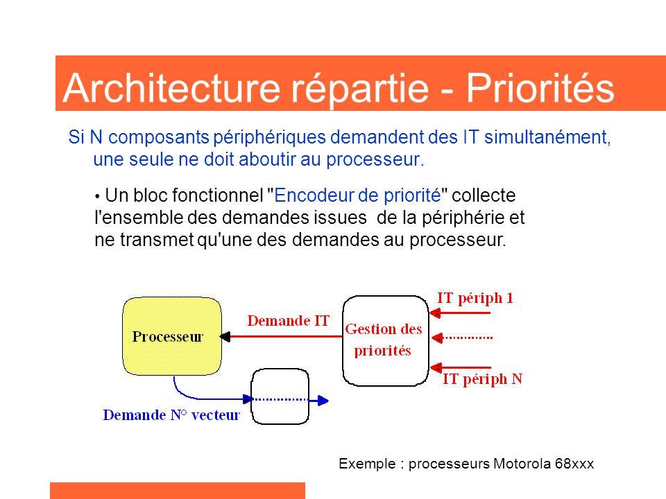 Architecture répartie - Priorités Exemple : processeurs Motorola 68xxx Un bloc fonctionnel Encodeur de priorité collecte l ensemble des demandes issues de la périphérie et ne transmet qu une des demandes au processeur.