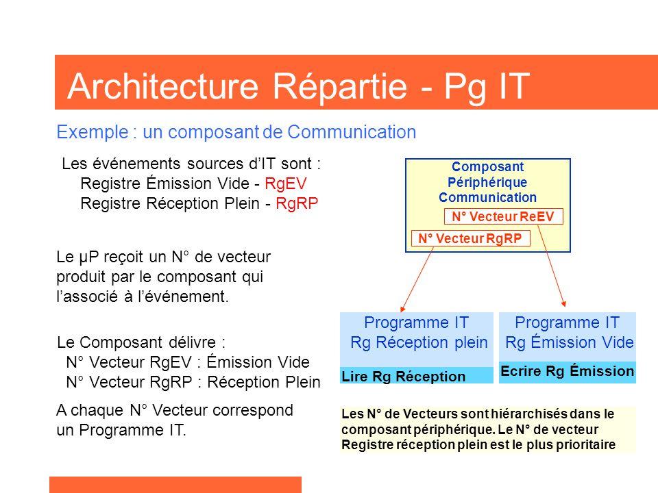 Architecture Répartie - Pg IT Les événements sources d'IT sont : Registre Émission Vide - RgEV Registre Réception Plein - RgRP Exemple : un composant de Communication Le Composant délivre : N° Vecteur RgEV : Émission Vide N° Vecteur RgRP : Réception Plein Le µP reçoit un N° de vecteur produit par le composant qui l'associé à l'événement.
