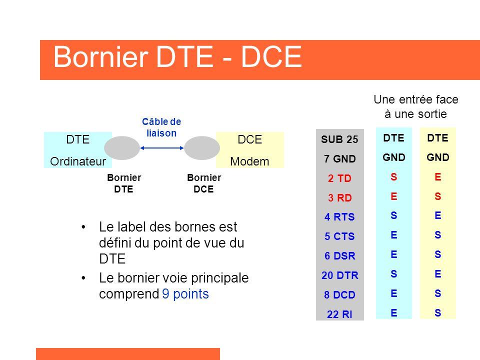 Câbles de liaisons - Principes Faire communiquer 2 machines : Détourner la liaison standard.Pour réaliser le câble de liaison, il faut :  Une Entrée face à une Sortie,  Bouchonner les Entrées de contrôle non utilisées.