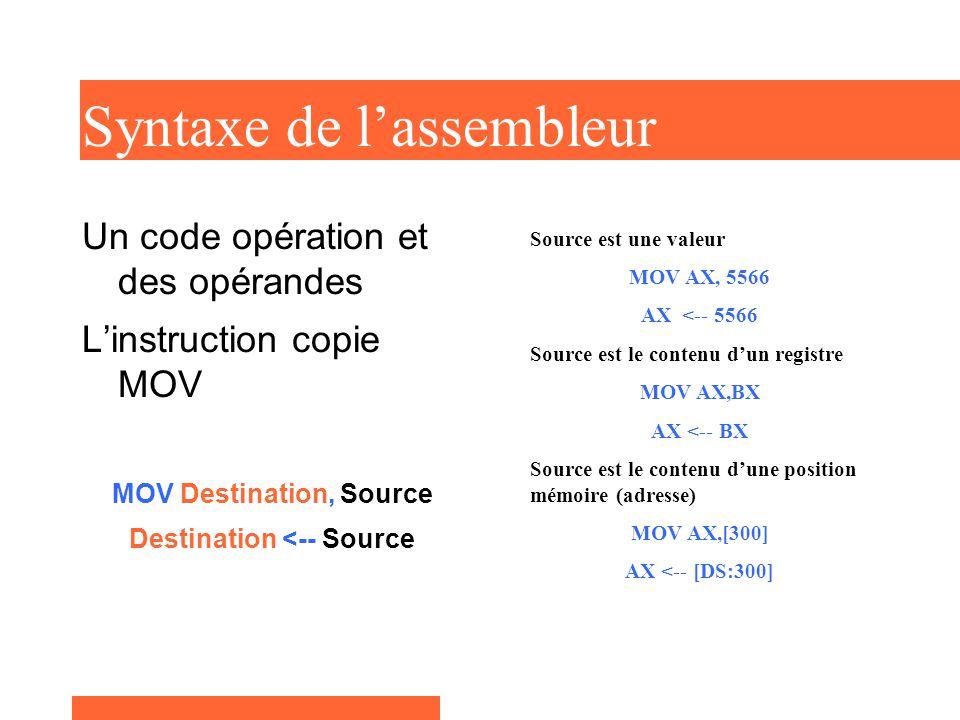 Syntaxe de l'assembleur Un code opération et des opérandes L'instruction copie MOV MOV Destination, Source Destination <-- Source Source est une valeur MOV AX, 5566 AX <-- 5566 Source est le contenu d'un registre MOV AX,BX AX <-- BX Source est le contenu d'une position mémoire (adresse) MOV AX,[300] AX <-- [DS:300]