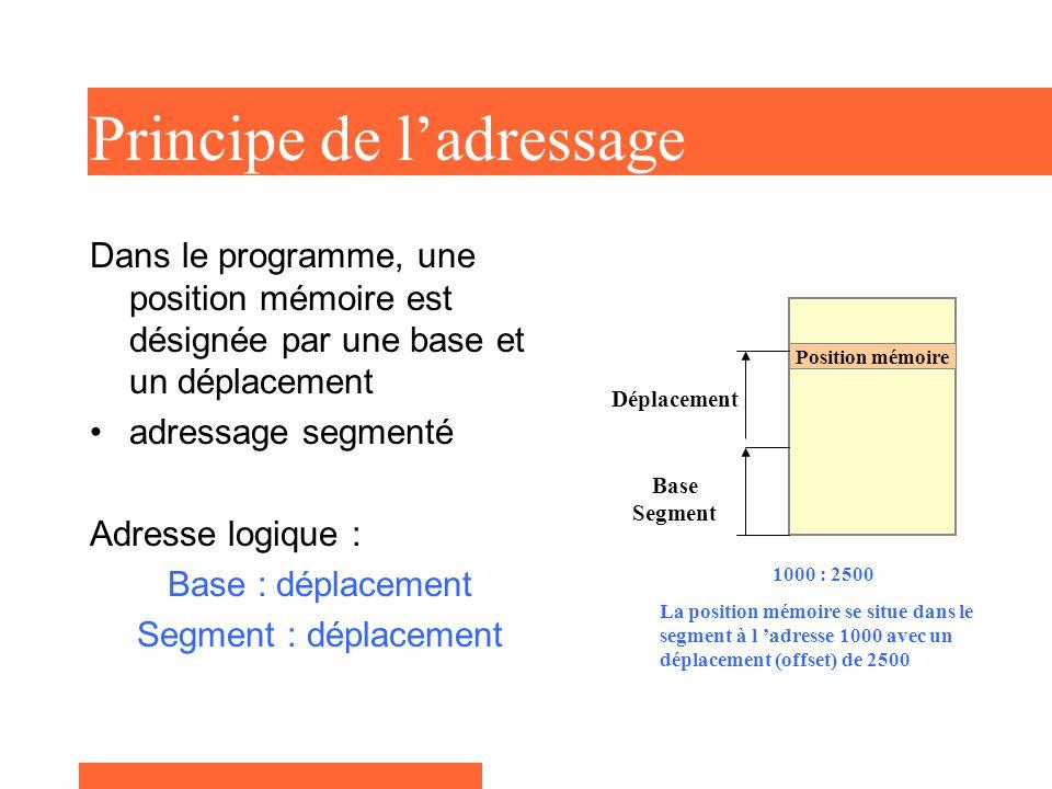 Principe de l'adressage Dans le programme, une position mémoire est désignée par une base et un déplacement adressage segmenté Adresse logique : Base : déplacement Segment : déplacement Position mémoire Base Segment Déplacement 1000 : 2500 La position mémoire se situe dans le segment à l 'adresse 1000 avec un déplacement (offset) de 2500