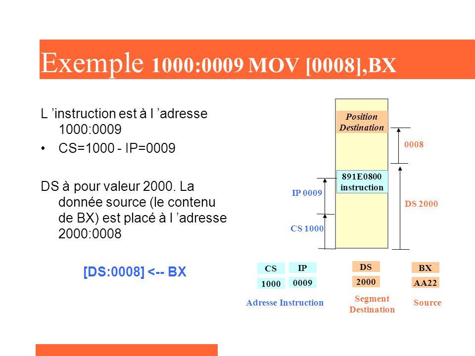 Exemple 1000:0009 MOV [0008],BX L 'instruction est à l 'adresse 1000:0009 CS=1000 - IP=0009 DS à pour valeur 2000.