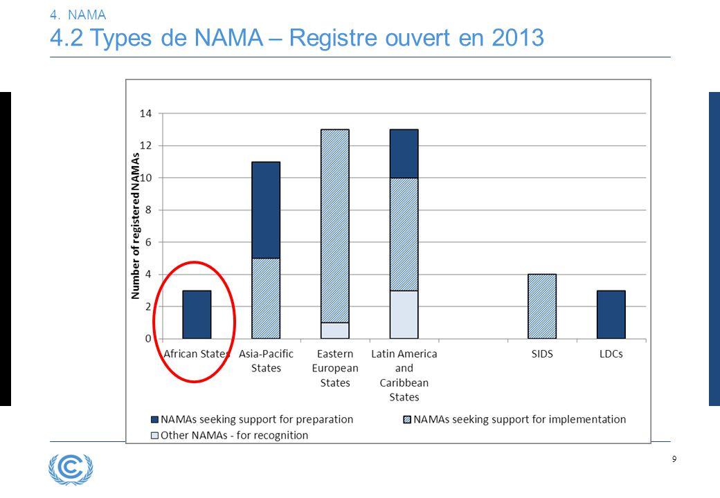 9 4. NAMA 4.2 Types de NAMA – Registre ouvert en 2013