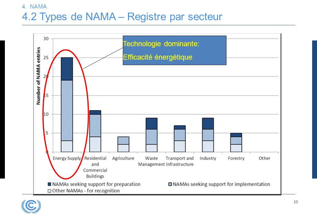 10 4. NAMA 4.2 Types de NAMA – Registre par secteur Technologie dominante: Efficacité énergétique