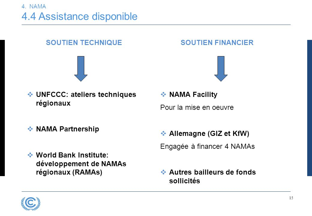 15 4. NAMA 4.4 Assistance disponible SOUTIEN TECHNIQUE  UNFCCC: ateliers techniques régionaux  NAMA Partnership  World Bank Institute: développemen