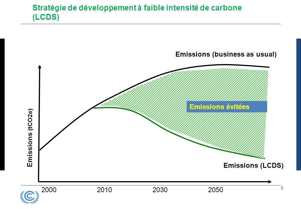 2000201020302050 Emissions (tCO2e) Emissions (business as usual) Emissions évitées Emissions (LCDS) Stratégie de développement à faible intensité de c
