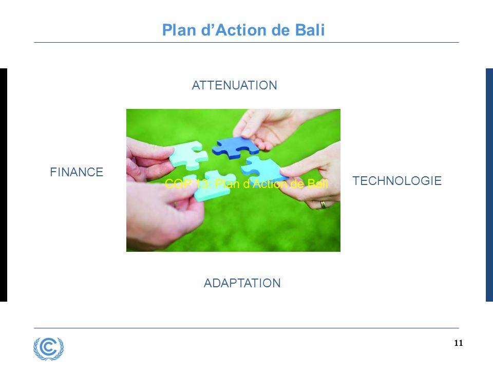 11 Plan d'Action de Bali ATTENUATION FINANCE TECHNOLOGIE ADAPTATION