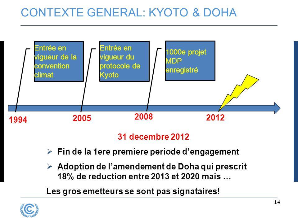 CONTEXTE GENERAL: KYOTO & DOHA 14 Entrée en vigueur de la convention climat 1994 Entrée en vigueur du protocole de Kyoto 1000e projet MDP enregistré 2