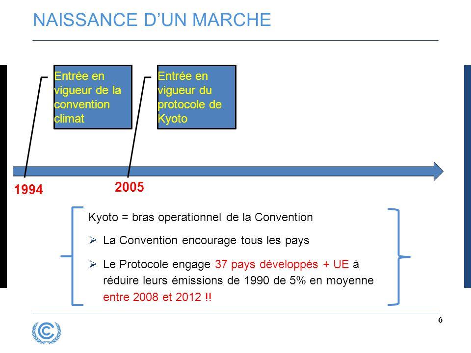NAISSANCE D'UN MARCHE 6 Entrée en vigueur de la convention climat 1994 Entrée en vigueur du protocole de Kyoto 2005 Kyoto = bras operationnel de la Co