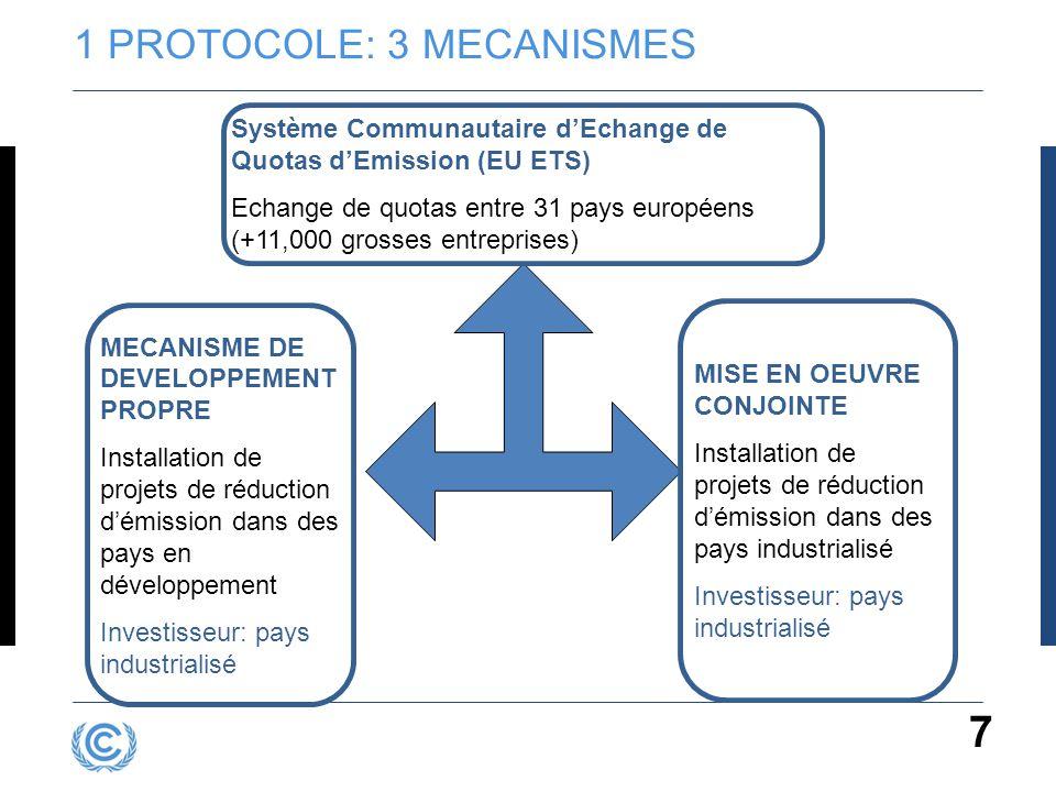 7 1 PROTOCOLE: 3 MECANISMES MECANISME DE DEVELOPPEMENT PROPRE Installation de projets de réduction d'émission dans des pays en développement Investiss
