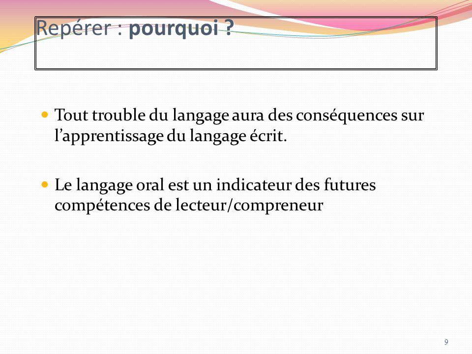 pourquoi ? Repérer : pourquoi ? Tout trouble du langage aura des conséquences sur l'apprentissage du langage écrit. Le langage oral est un indicateur