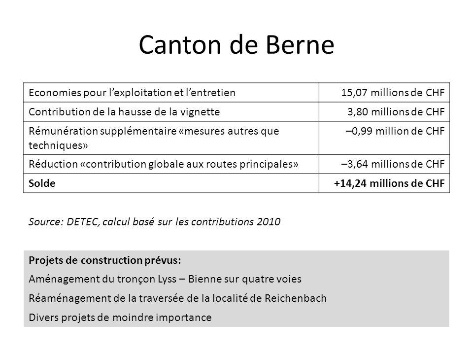 Canton de Berne Economies pour l'exploitation et l'entretien15,07 millions de CHF Contribution de la hausse de la vignette3,80 millions de CHF Rémunér