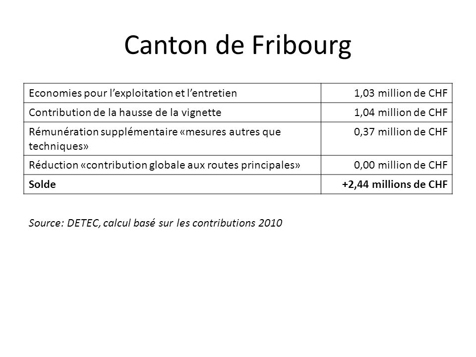 Canton de Fribourg Economies pour l'exploitation et l'entretien1,03 million de CHF Contribution de la hausse de la vignette1,04 million de CHF Rémunération supplémentaire «mesures autres que techniques» 0,37 million de CHF Réduction «contribution globale aux routes principales»0,00 million de CHF Solde+2,44 millions de CHF Source: DETEC, calcul basé sur les contributions 2010
