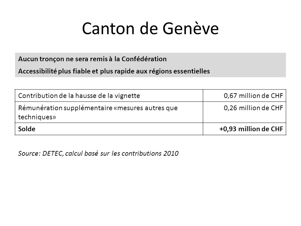 Canton de Genève Aucun tronçon ne sera remis à la Confédération Accessibilité plus fiable et plus rapide aux régions essentielles Contribution de la hausse de la vignette0,67 million de CHF Rémunération supplémentaire «mesures autres que techniques» 0,26 million de CHF Solde+0,93 million de CHF Source: DETEC, calcul basé sur les contributions 2010