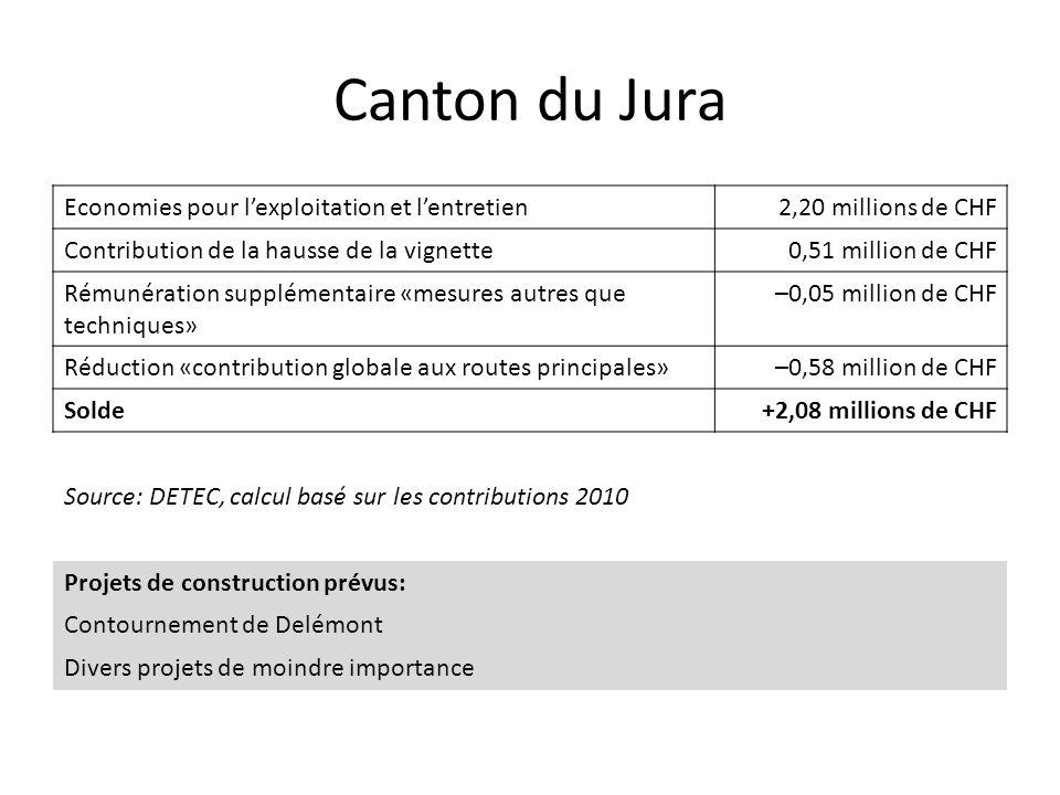 Canton du Jura Economies pour l'exploitation et l'entretien2,20 millions de CHF Contribution de la hausse de la vignette0,51 million de CHF Rémunération supplémentaire «mesures autres que techniques» –0,05 million de CHF Réduction «contribution globale aux routes principales»–0,58 million de CHF Solde+2,08 millions de CHF Source: DETEC, calcul basé sur les contributions 2010 Projets de construction prévus: Contournement de Delémont Divers projets de moindre importance