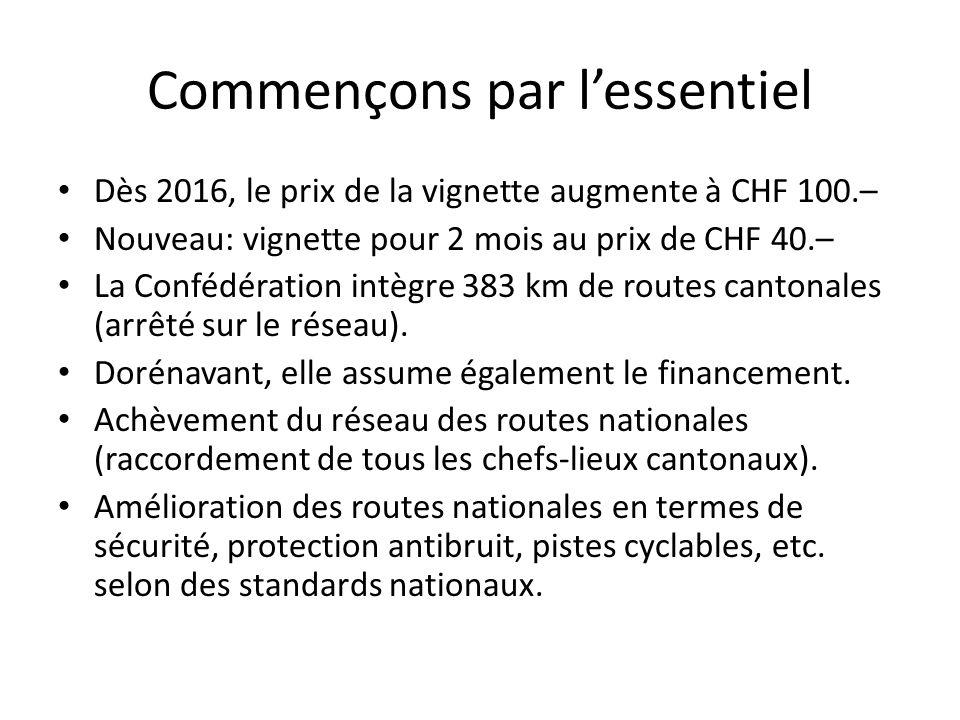 Commençons par l'essentiel Dès 2016, le prix de la vignette augmente à CHF 100.– Nouveau: vignette pour 2 mois au prix de CHF 40.– La Confédération intègre 383 km de routes cantonales (arrêté sur le réseau).
