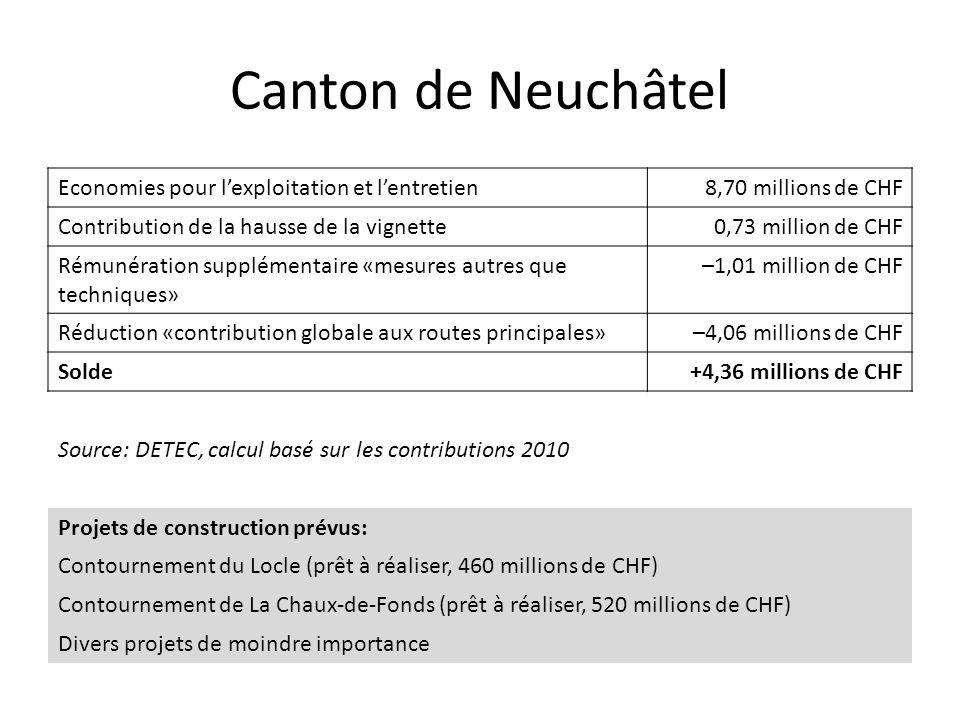 Canton de Neuchâtel Economies pour l'exploitation et l'entretien8,70 millions de CHF Contribution de la hausse de la vignette0,73 million de CHF Rémunération supplémentaire «mesures autres que techniques» –1,01 million de CHF Réduction «contribution globale aux routes principales»–4,06 millions de CHF Solde+4,36 millions de CHF Source: DETEC, calcul basé sur les contributions 2010 Projets de construction prévus: Contournement du Locle (prêt à réaliser, 460 millions de CHF) Contournement de La Chaux-de-Fonds (prêt à réaliser, 520 millions de CHF) Divers projets de moindre importance