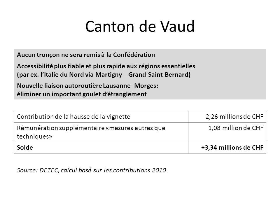 Canton de Vaud Aucun tronçon ne sera remis à la Confédération Accessibilité plus fiable et plus rapide aux régions essentielles (par ex. l'Italie du N
