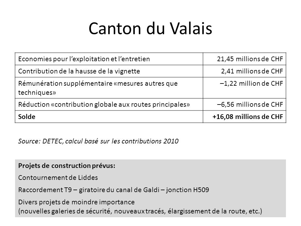 Canton du Valais Economies pour l'exploitation et l'entretien21,45 millions de CHF Contribution de la hausse de la vignette2,41 millions de CHF Rémuné