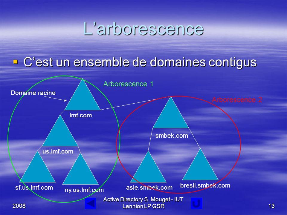 2008 Active Directory S. Mouget - IUT Lannion LP GSR13 L'arborescence  C'est un ensemble de domaines contigus lmf.com smbek.com us.lmf.com ny.us.lmf.