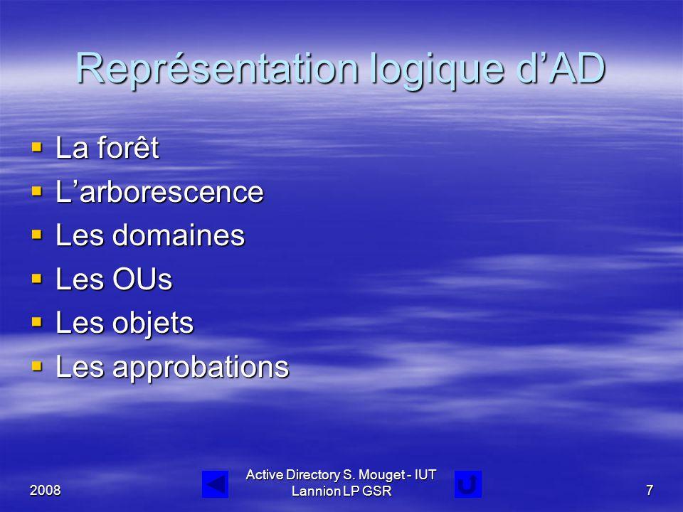 2008 Active Directory S. Mouget - IUT Lannion LP GSR7 Représentation logique d'AD  La forêt  L'arborescence  Les domaines  Les OUs  Les objets 