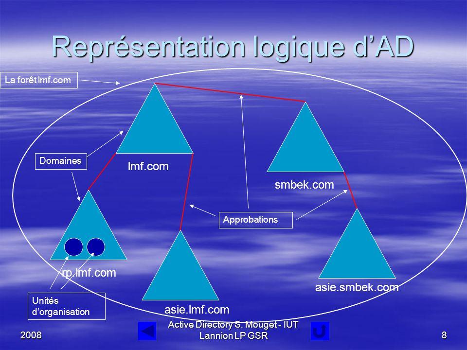 2008 Active Directory S. Mouget - IUT Lannion LP GSR8 Représentation logique d'AD La forêt lmf.com Domaines Approbations Unités d'organisation lmf.com