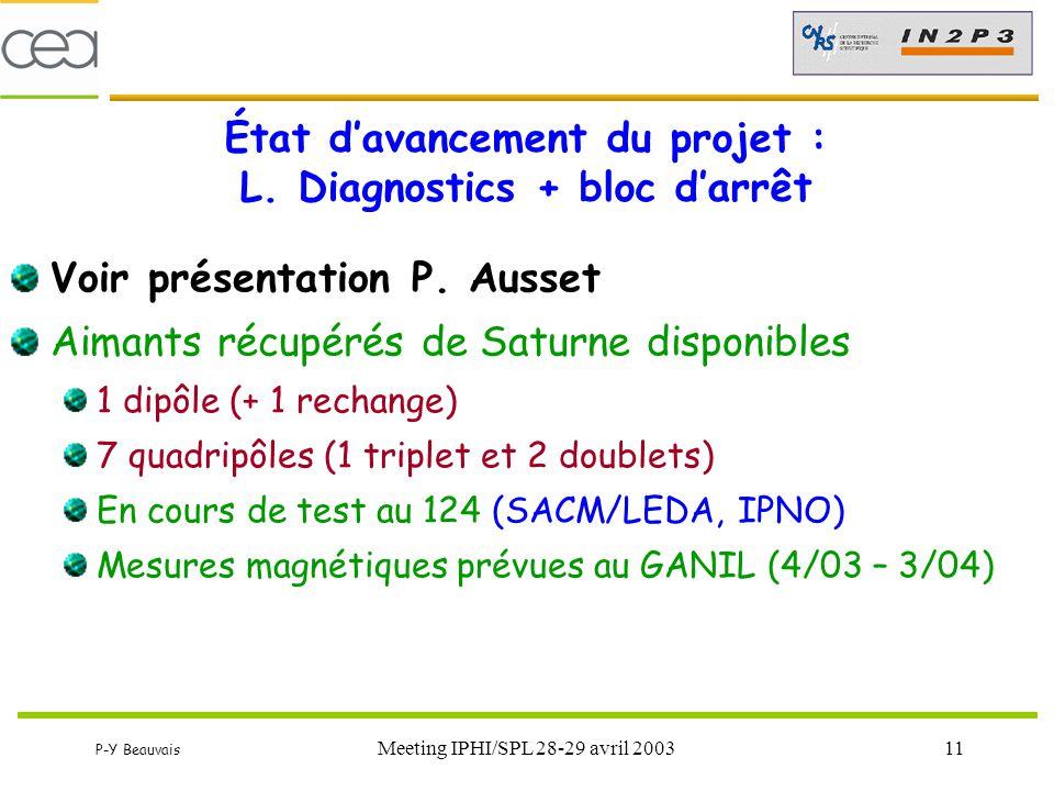 P-Y Beauvais Meeting IPHI/SPL 28-29 avril 200311 État d'avancement du projet : L. Diagnostics + bloc d'arrêt Voir présentation P. Ausset Aimants récup