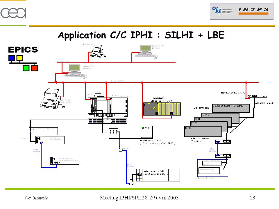 P-Y Beauvais Meeting IPHI/SPL 28-29 avril 200313 Application C/C IPHI : SILHI + LBE
