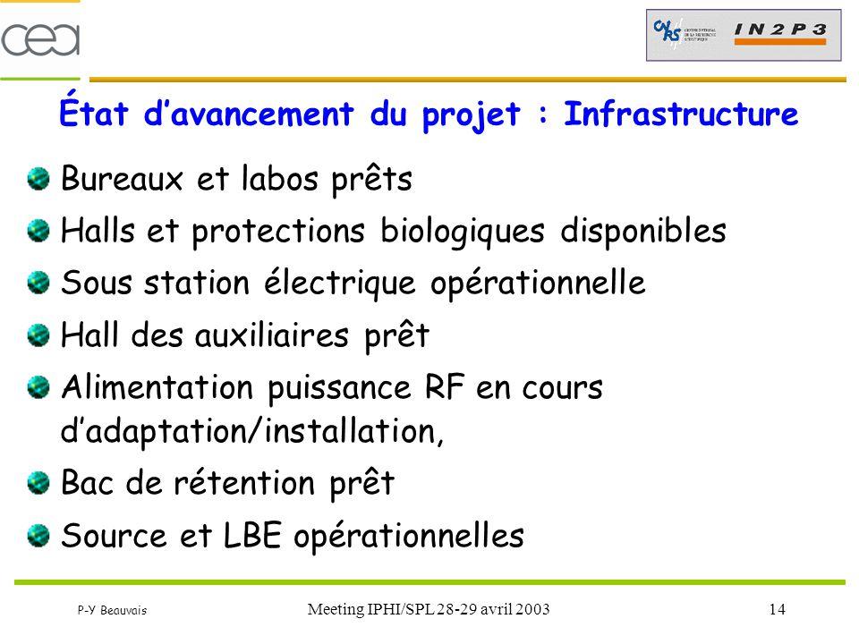 P-Y Beauvais Meeting IPHI/SPL 28-29 avril 200314 État d'avancement du projet : Infrastructure Bureaux et labos prêts Halls et protections biologiques