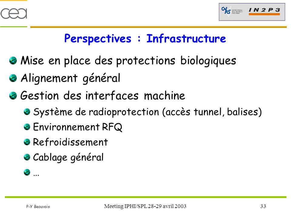 P-Y Beauvais Meeting IPHI/SPL 28-29 avril 200333 Perspectives : Infrastructure Mise en place des protections biologiques Alignement général Gestion de