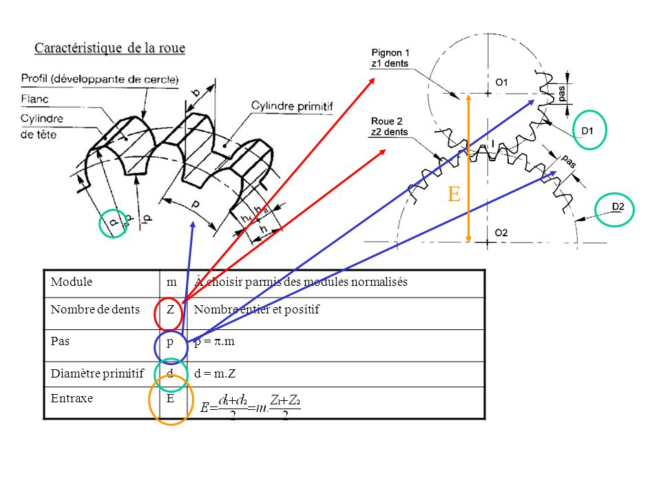 Principe de fonctionnement : Roue 1 et 2 en liaison pivot d'axe respectif (O 1 x ) et (O 2 x ) par rapport au bâti Roulement sans glissement des roues