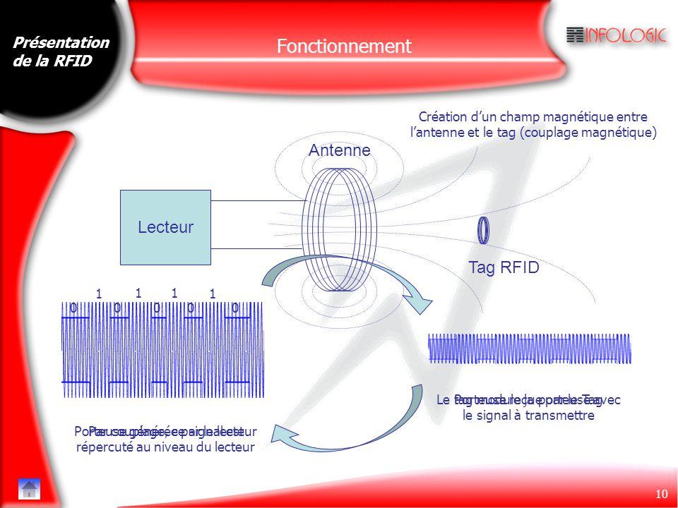 10 Présentation de la RFID Fonctionnement Lecteur Antenne Tag RFID Porteuse générée par le lecteur Création d'un champ magnétique entre l'antenne et l