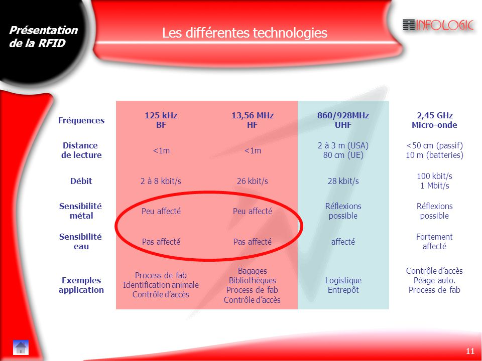 11 Présentation de la RFID 125 kHz BF 13,56 MHz HF 860/928MHz UHF 2,45 GHz Micro-onde Distance de lecture Débit Sensibilité métal Sensibilité eau <1m