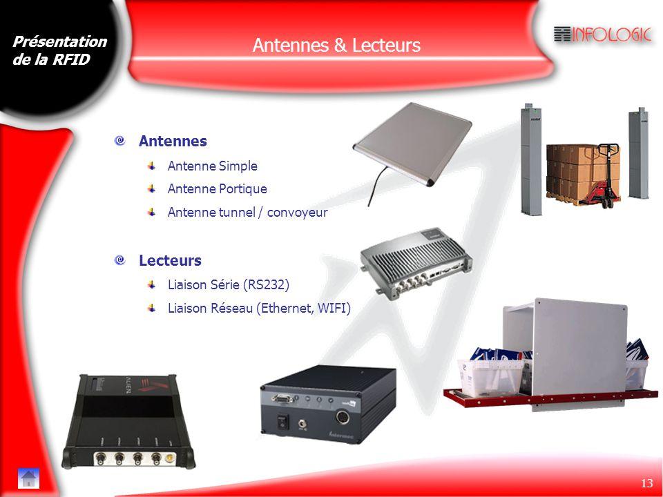 13 Antennes Antenne Simple Antenne Portique Antenne tunnel / convoyeur Lecteurs Liaison Série (RS232) Liaison Réseau (Ethernet, WIFI) Présentation de